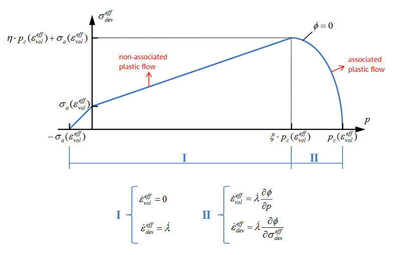 Yield surface and flow law