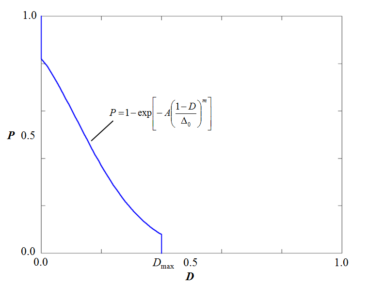 Typical initial damage probability function $P(A,D)$