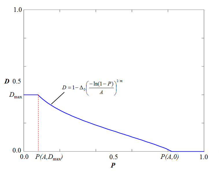 Typical initial damage function $D(A,P)$