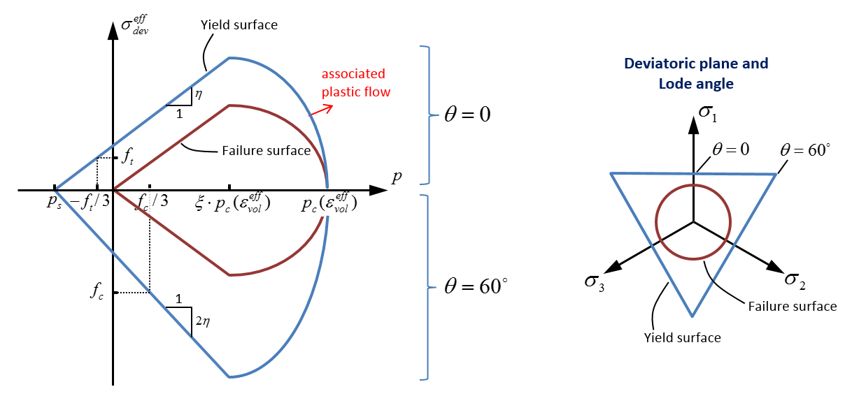 Pressure and Lode angle dependent yield surface with cap