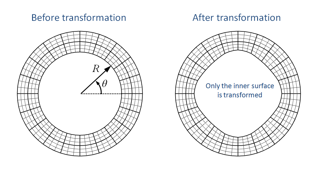 Radial transformation of inner surface