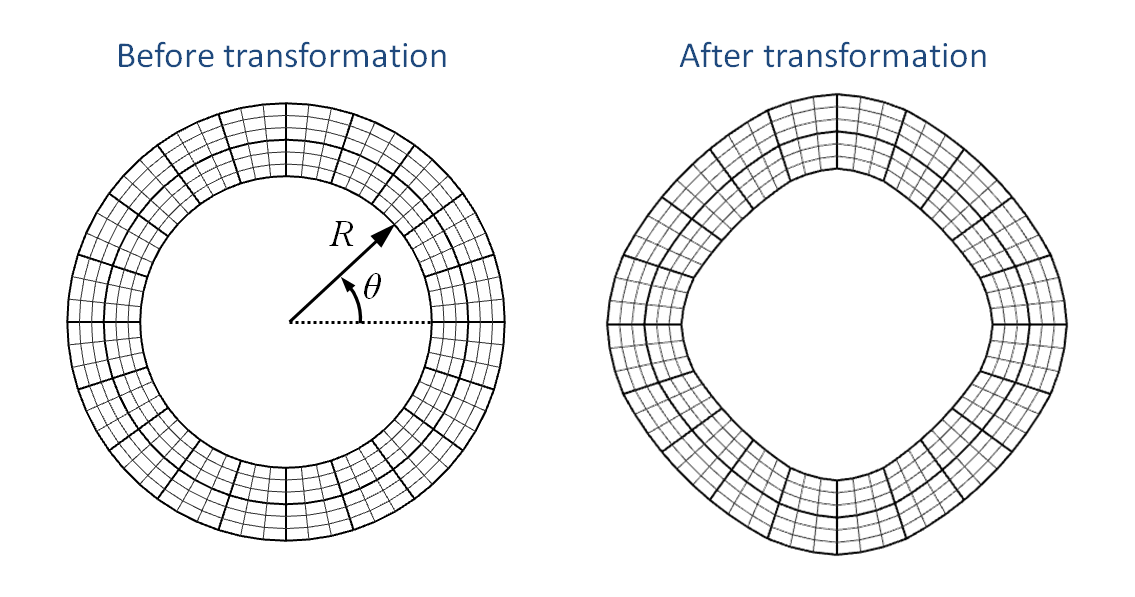 Same radial transformation of inner and outer surface